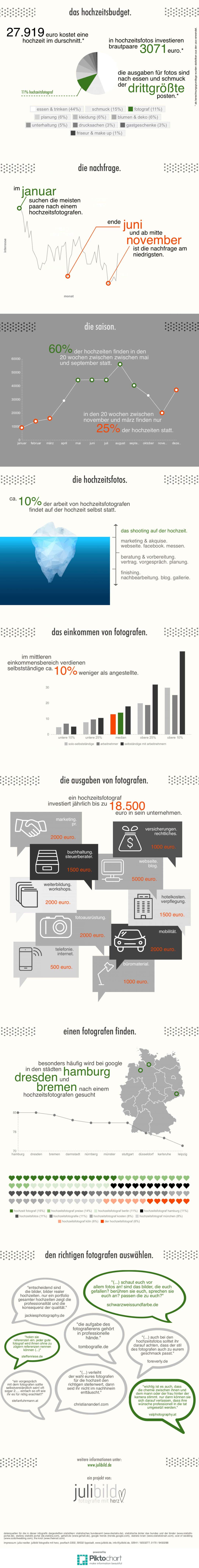 hochzeitsreportagen-infografik2
